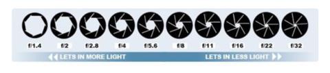 Los diferentes rangos de apertura que puede tener una cámara