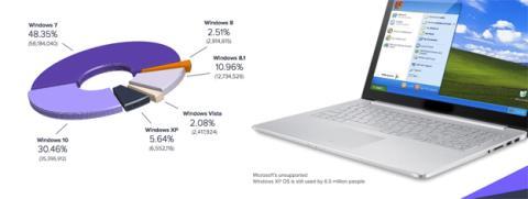 Las versiones de Windows que utilizan los usuarios de Avast