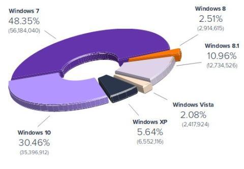 informe uso sistemas operativos con avast