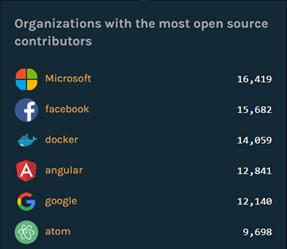 Microsoft cierra CodePlex e invita a migrar a GitHub