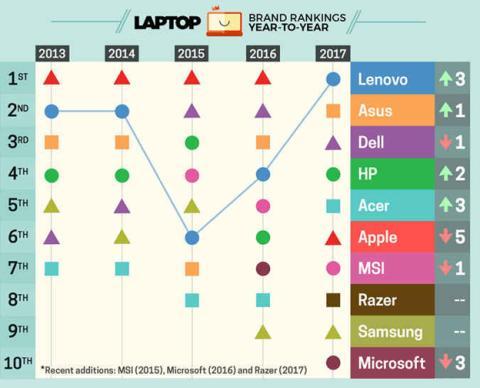 Las mejores marcas de ordenadores portátiles de los últimos años
