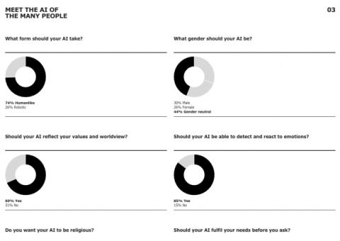 Resultados IKEA