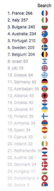 Resultados Eurovisión 2017