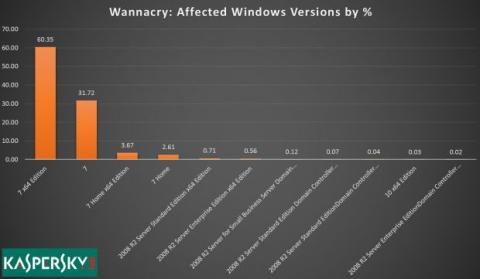 wannacry en windows
