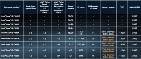 Características Intel Core i9