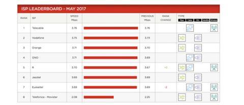 Las velocidades de Netflix en mayo