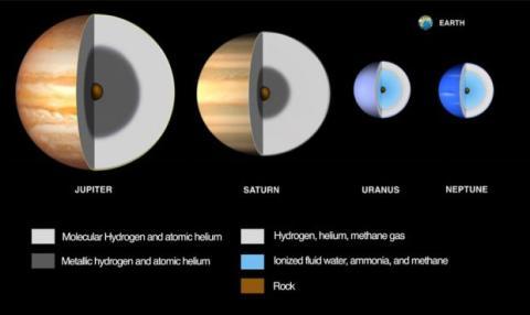 Urano y Neptuno
