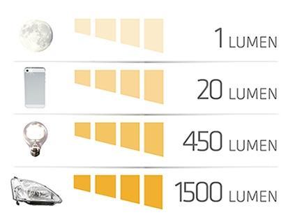 Bombillas LED: tipos y claves para elegir bien y ahorrar en tu factura de la luz