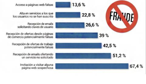 Fraudes online