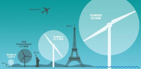 Turbina eólica más grande del mundo