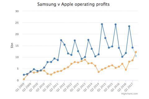 Los beneficios de Samsung frente a Apple