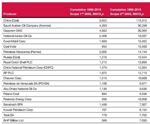 Las 100 compañías que más contaminan en el mundo