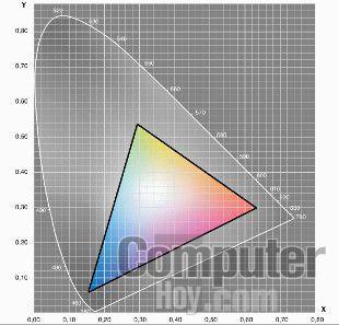 Gamut OnePlus 5 sRGB