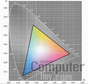 Gamut OnePlus 5 DCI-P3