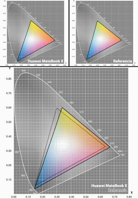 Prueba del rango de color gamut sRGB del MateBook X