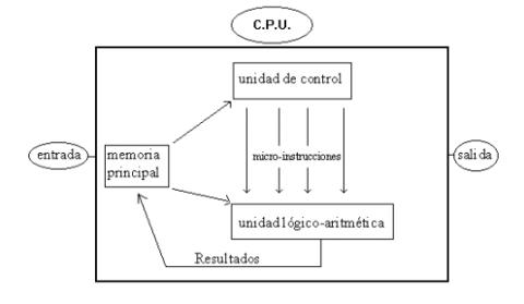 Explicación de una CPU
