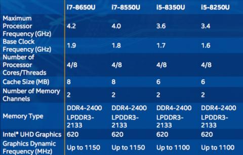 Especificaciones octava generación Intel Core