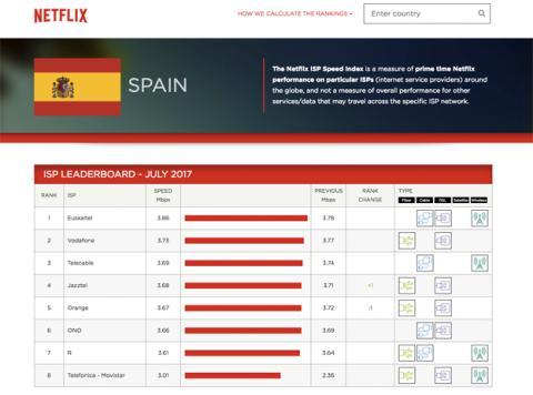 Las velocidades de Netflix en España en julio