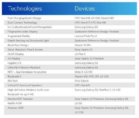 Qualcomm y las tecnologías en las que según ellos Android ha estado por delante de Apple