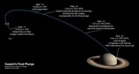 Cassini misión Saturno