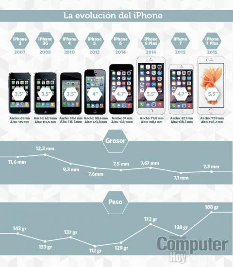 Así ha sido la evolución en el tamaño de los móviles de Apple