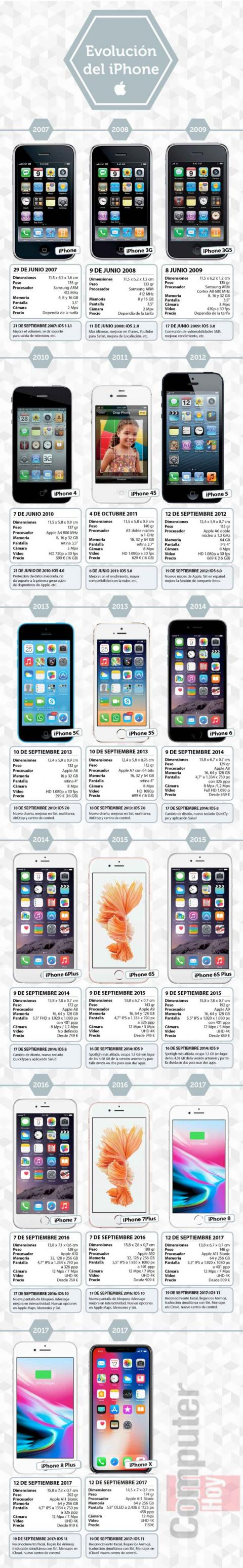Evolucion historia iphone