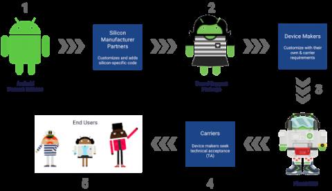 Pasos necesarios para actualizar a una nueva versión de Android