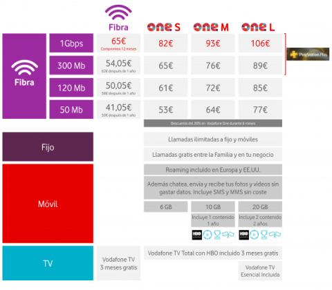 Tabla Precios Vodafone Fibra 1Gbps