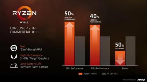 Un benchmark desvela los nuevos AMD Ryzen para portátiles
