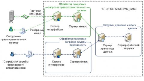 Rusia espía comunicaciones