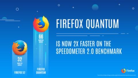 Firefox Quantum destroza a Google Chrome en este vídeo