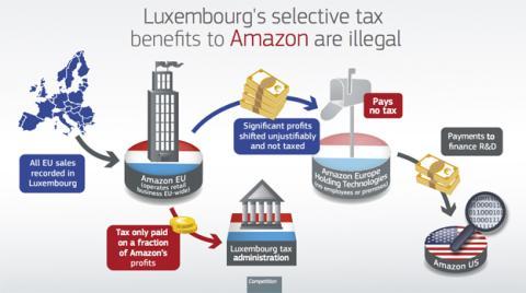 La Comisión multa a Amazon por impuestos atrasados en Europa