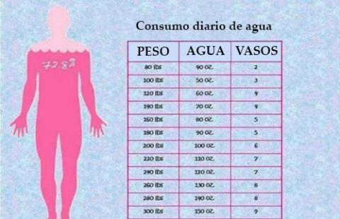 Necesito adelgazar urgentemente 10 kilos how many pounds