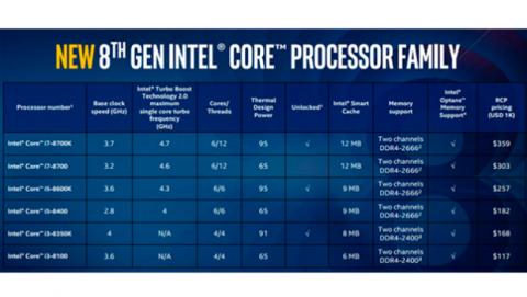 Intel Core procesadores Coffee Lake octava generación
