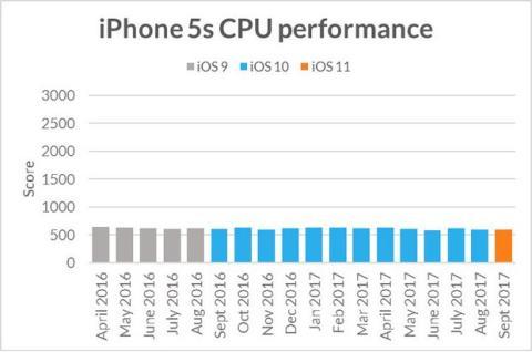 No, tu viejo iPhone no funciona más lento con iOS 11