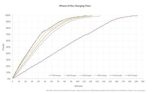 Tiempos de carga del iPhone 8 Plus