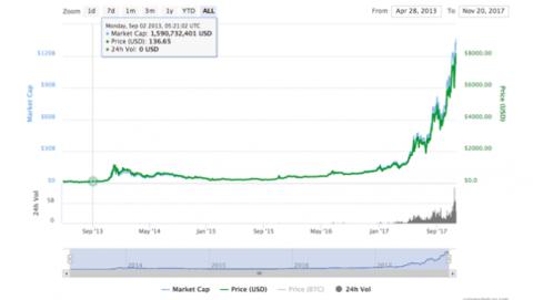 Precio bitcoin 8.000 dólares