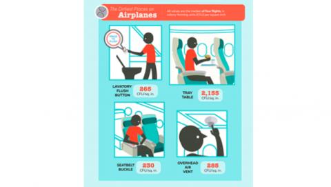 Sitios más sucios avión
