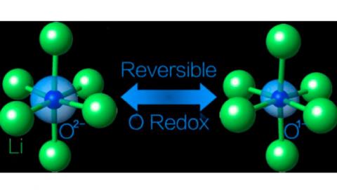 Reacción química baterías lito nuevas