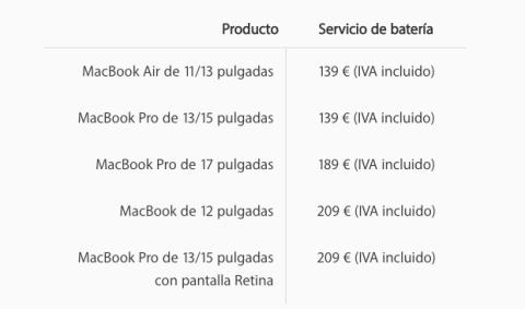 Precio de cambiar la batería a un MacBook