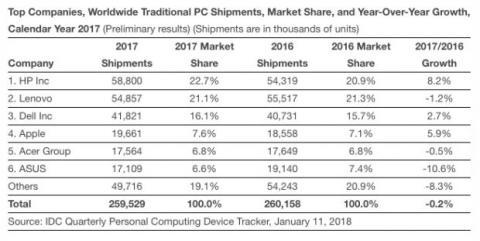 venta ordenadores idc