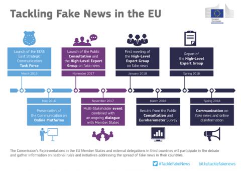 Acciones comisión europea fake news