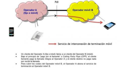 Precio llamadas de voz móviles España medida CNMC
