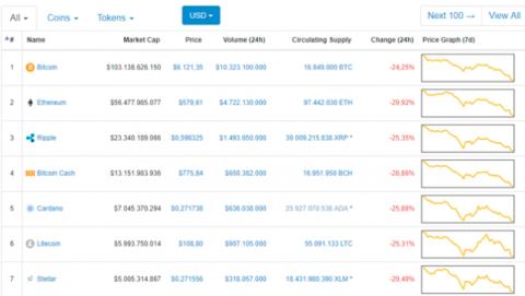 Precio del Bitcoin ahora mismo