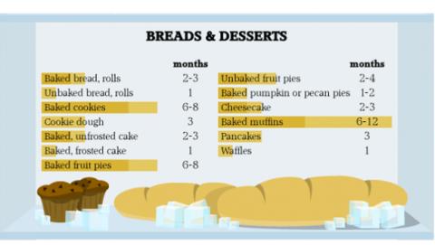 Hasta cuando dejar el pan en la nevera