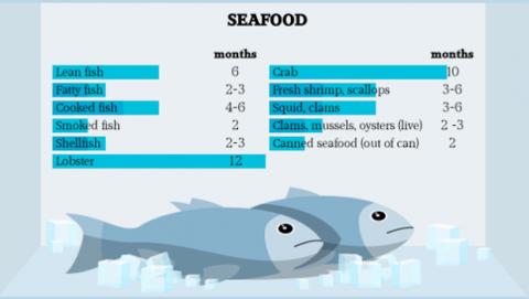 Qué tipos de pescado se pueden congelar