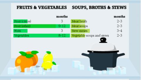 Frutas, verduras, caldos en la nevera