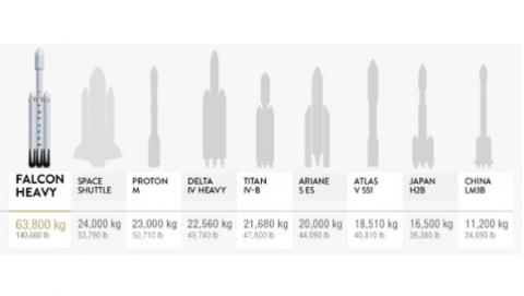 Tamaño Falcon Heavy