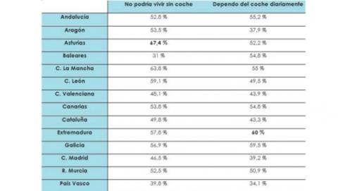 españoles dependen del coche