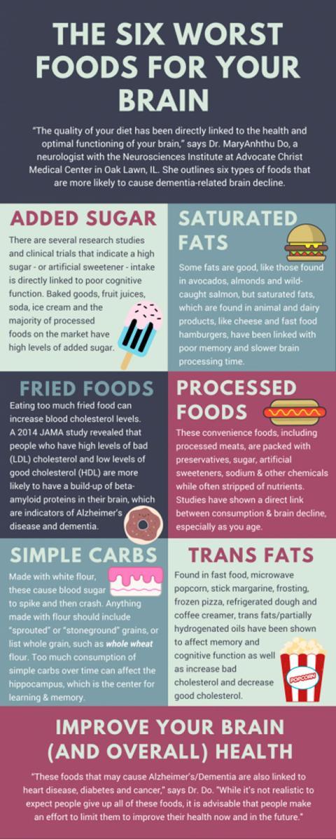 Peores alimentos para tu cerebro